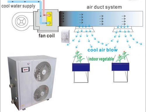 Grow Room Air Conditioner