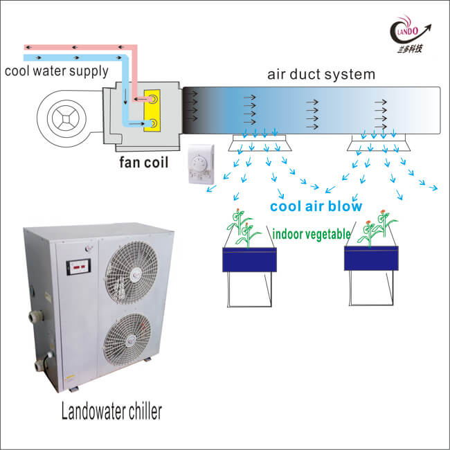 Chilled Water Air Conditioning - Lando Water Chillers on led diagram, slingshot diagram, tomato diagram, hydro diagram, cloning diagram, ozone diagram, ventilation diagram, cannabis diagram, seeds diagram, lighting diagram, humidity diagram, aquaculture diagram, plants diagram, grow tent ventilation setup, home diagram, ballast diagram, soil diagram, tent diagram, roots diagram, propagation diagram,