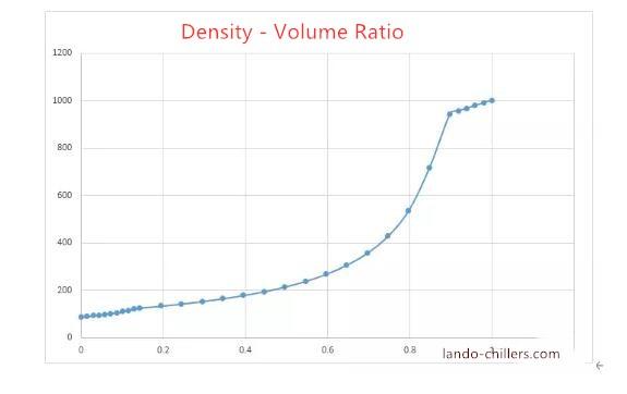 density-to-volume ratio