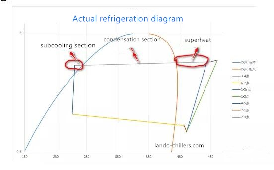 determine the refrigerant adequacy