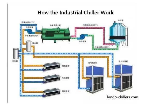 How the industrial Chiller work