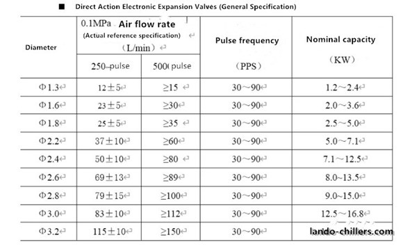 expansion valve specifications