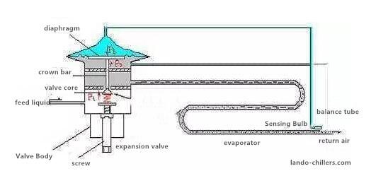 external balance tube