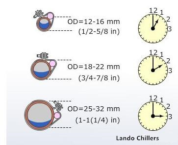 position of the temperature-sensitive package-1