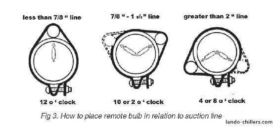 position of the temperature-sensitive package