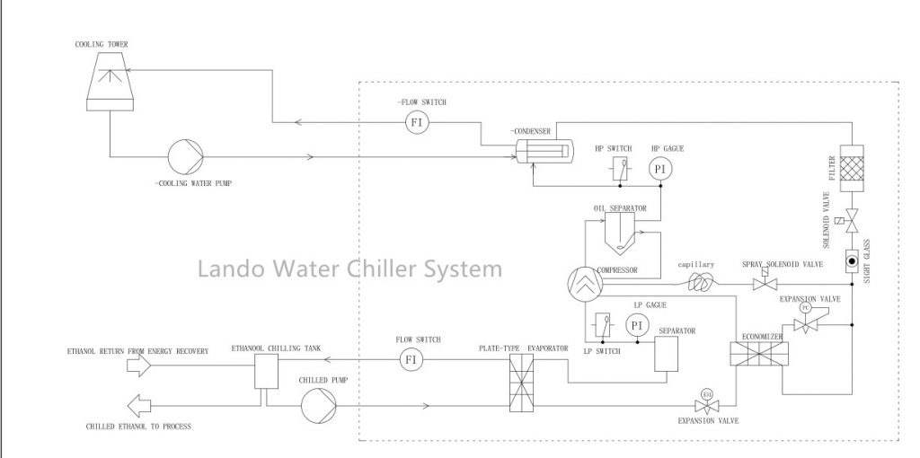 Lando Industrial Chiller